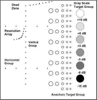 ATS 539 Scan Chart
